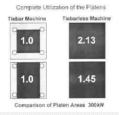 Figure 1: Without tiebars, molders can run larger molds on smaller machines.(Courtesy of Engel Canada.)