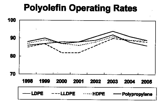 % of capacitySource: Chem Systems Inc.