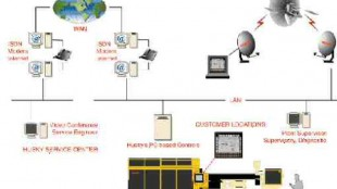 The wired world: A diagram of how Husky's PC-based controls permit remote supervisory and service functions.