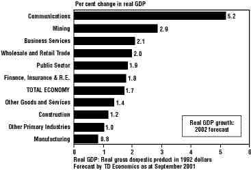 CANADIAN INDUSTRIAL PERFORMANCE: 2002