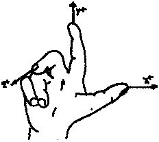 The Right Hand Rule shows the thumb as X+ Axis, the forefinger as the Y+ Axis, and the middle finger extended perpendicular to the palm as the Z+ Axis. Dimensions can have both positive and negative values.