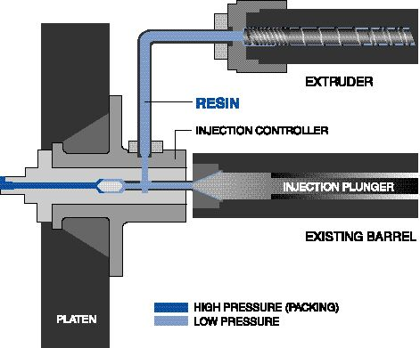 Xaloy's ICU system prepares and injects melt at low pressure; it has a hydraulic accumulator to apply high pressure on a small torpedo for mold packing.