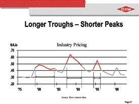 Source: Dow Chemical Co. -- There's an ongoing trend to shorter peaks in the reisn pricing cycle, says Dow Chemical's Peter Sykes.