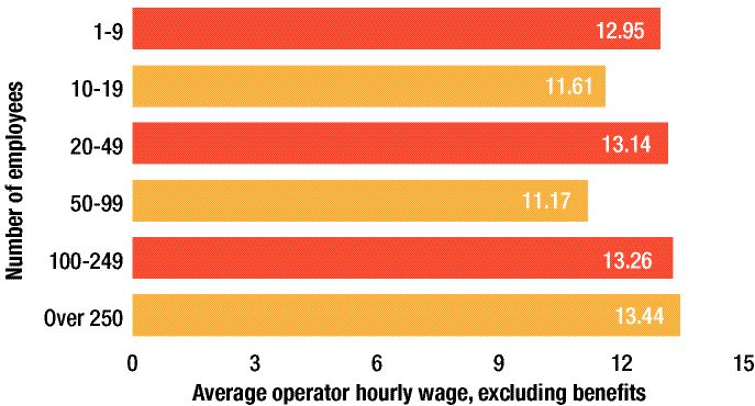 Operator Wages