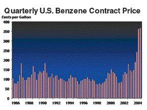 Source: Chemical Market Associates Inc., Oct. 2004