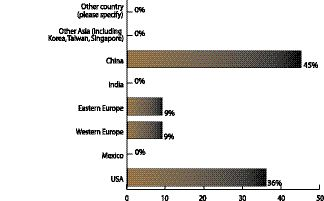 From what countries do you purchase packaging and/or components?Percentage ChartSample size: 11