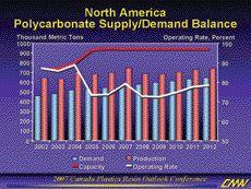 Source: Chemical Market Associates Inc